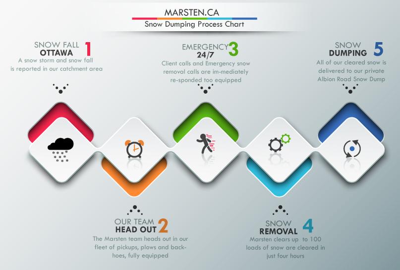 marsten-snow-chart-r2